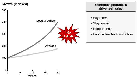 Chart-02-loyalty-leaders-drive-faster-growth_v02