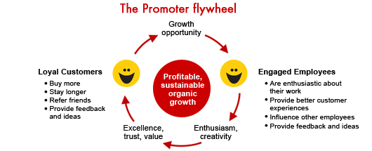 Chart-08-promoter-fly-wheel